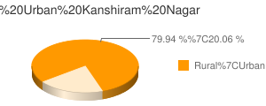 Kanshiram Nagar census population